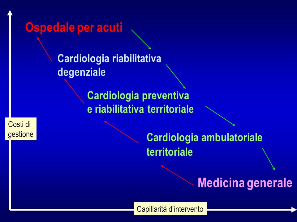 Ospedale per acuti Medicina generale Cardiologia riabilitativa