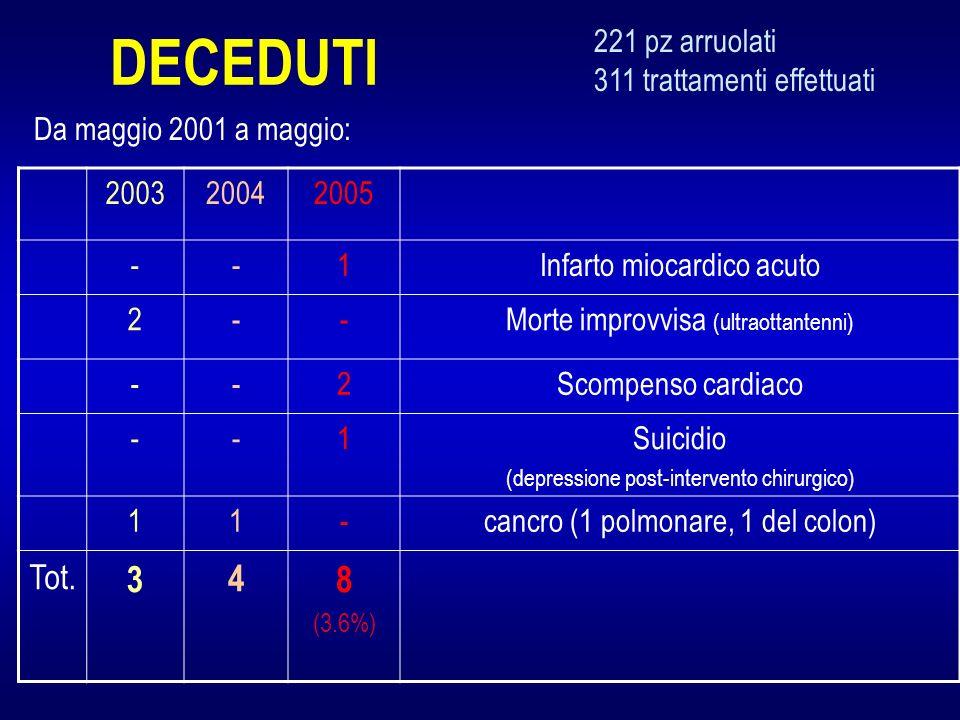 DECEDUTI 3 4 8 Tot. 221 pz arruolati 311 trattamenti effettuati