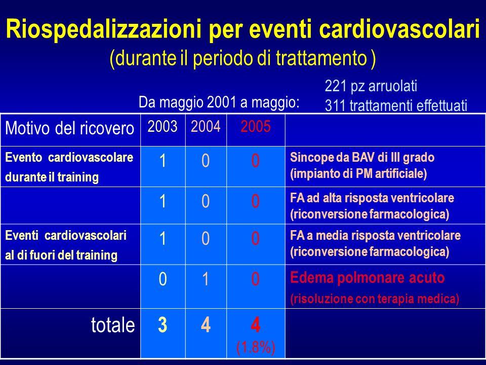 Riospedalizzazioni per eventi cardiovascolari (durante il periodo di trattamento )
