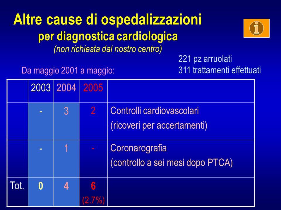 Altre cause di ospedalizzazioni per diagnostica cardiologica (non richiesta dal nostro centro)