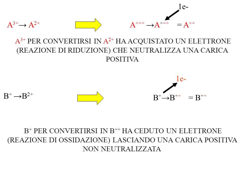 1e- A3+→ A2+ A+++ →A+++ = A++ A3+ PER CONVERTIRSI IN A2+ HA ACQUISTATO UN ELETTRONE (REAZIONE DI RIDUZIONE) CHE NEUTRALIZZA UNA CARICA POSITIVA.
