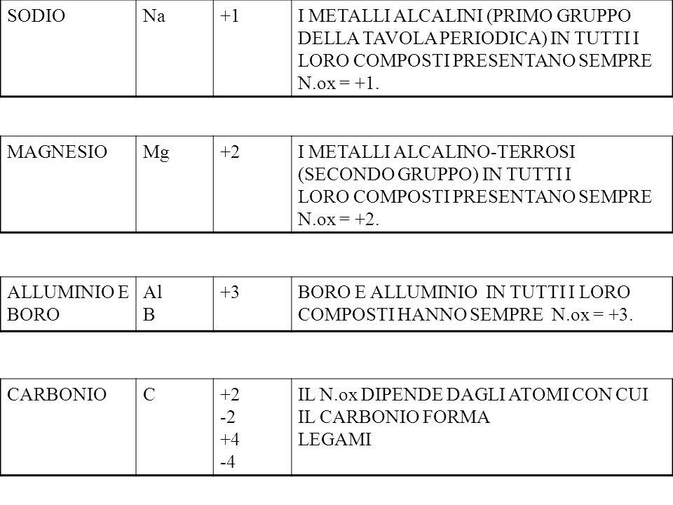 SODIO Na. +1. I METALLI ALCALINI (PRIMO GRUPPO DELLA TAVOLA PERIODICA) IN TUTTI I LORO COMPOSTI PRESENTANO SEMPRE N.ox = +1.