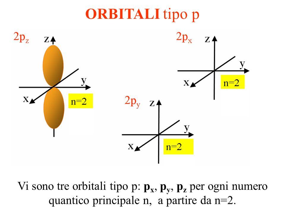 ORBITALI tipo p Vi sono tre orbitali tipo p: px, py, pz per ogni numero quantico principale n, a partire da n=2.