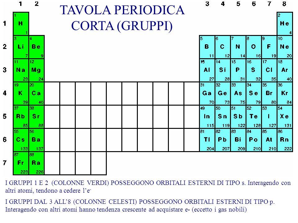 TAVOLA PERIODICA CORTA (GRUPPI)