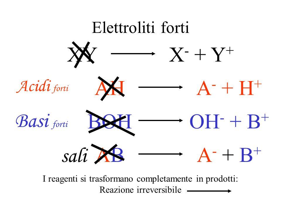 XY X- + Y+ AH A- + H+ Basi forti BOH OH- + B+ AB A- + B+ sali