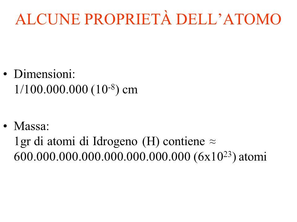 ALCUNE PROPRIETÀ DELL'ATOMO