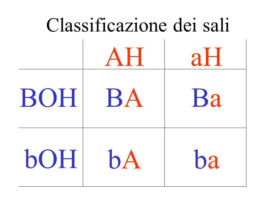 Classificazione dei sali