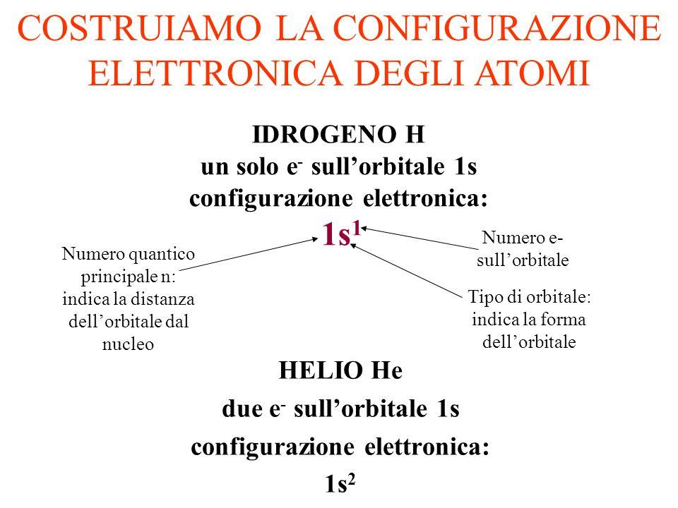 IDROGENO H un solo e- sull'orbitale 1s configurazione elettronica: 1s1