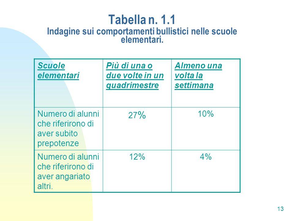 Tabella n. 1.1 Indagine sui comportamenti bullistici nelle scuole elementari.