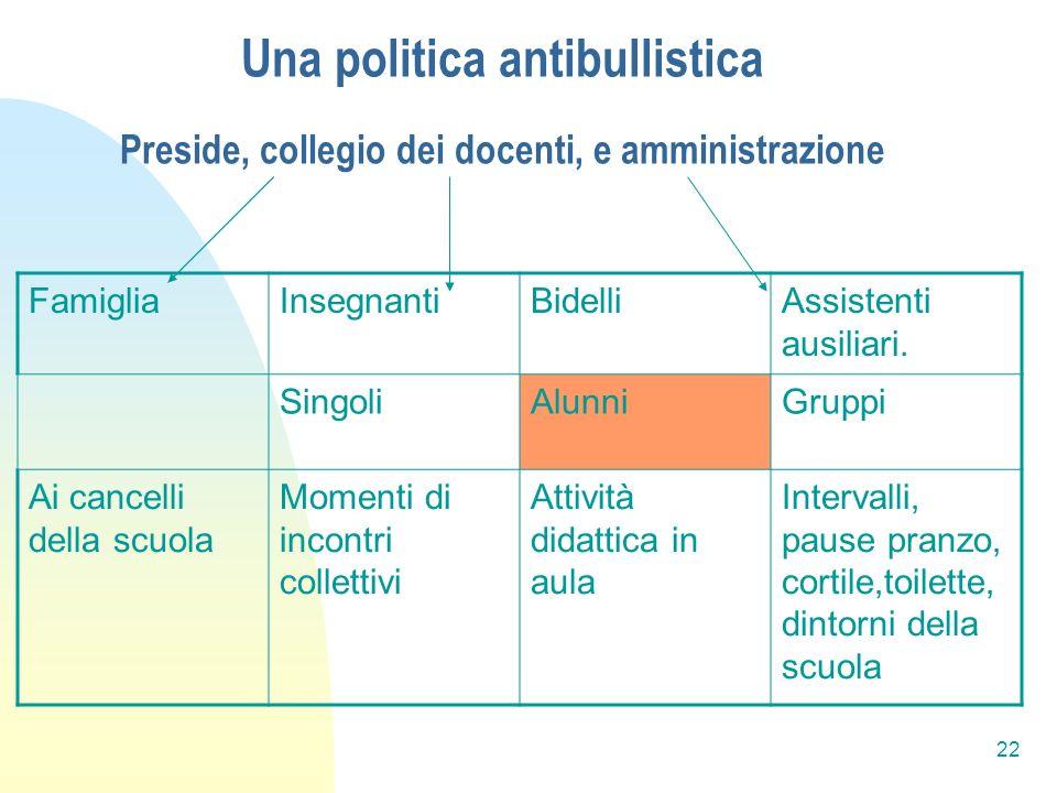 Una politica antibullistica Preside, collegio dei docenti, e amministrazione