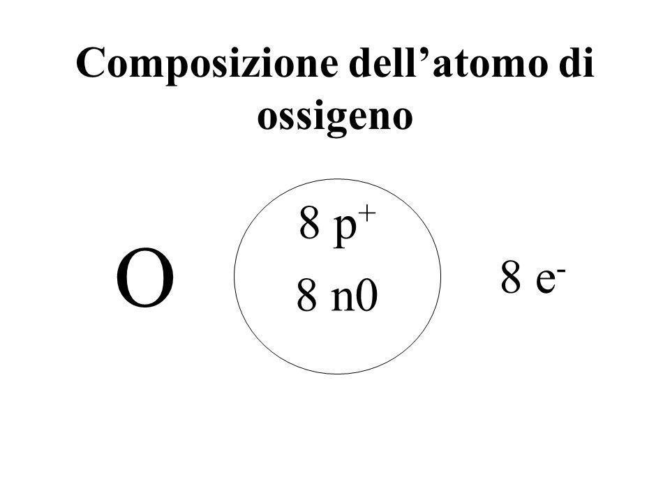 Composizione dell'atomo di ossigeno
