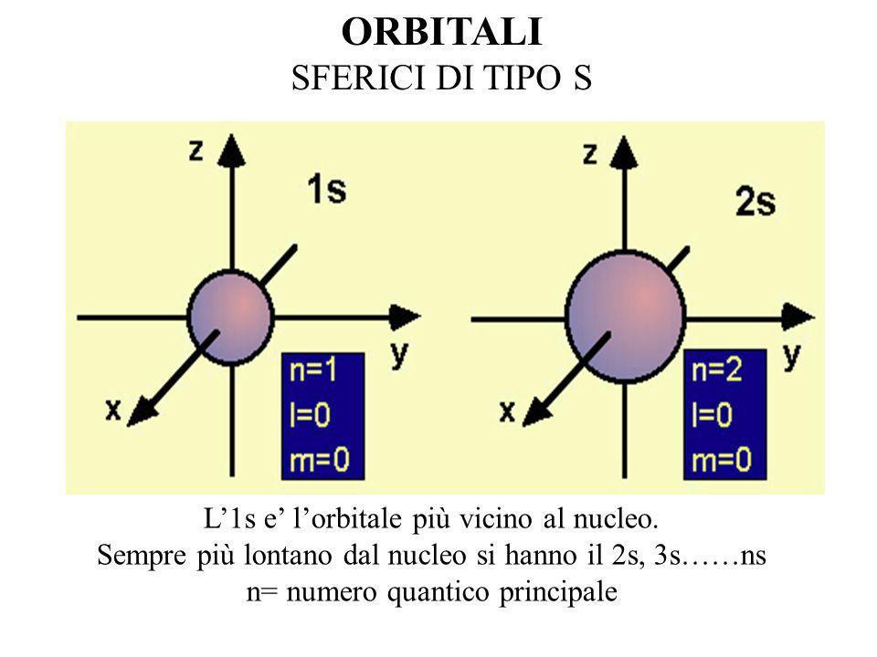 ORBITALI SFERICI DI TIPO S L'1s e' l'orbitale più vicino al nucleo.