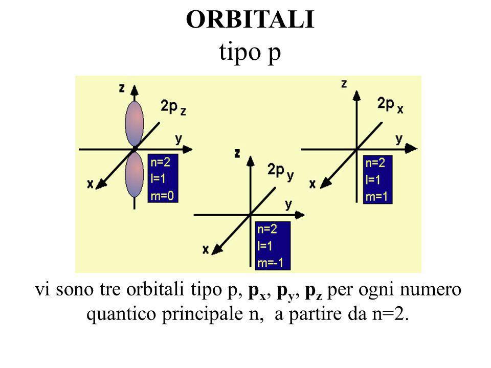 ORBITALI tipo p.