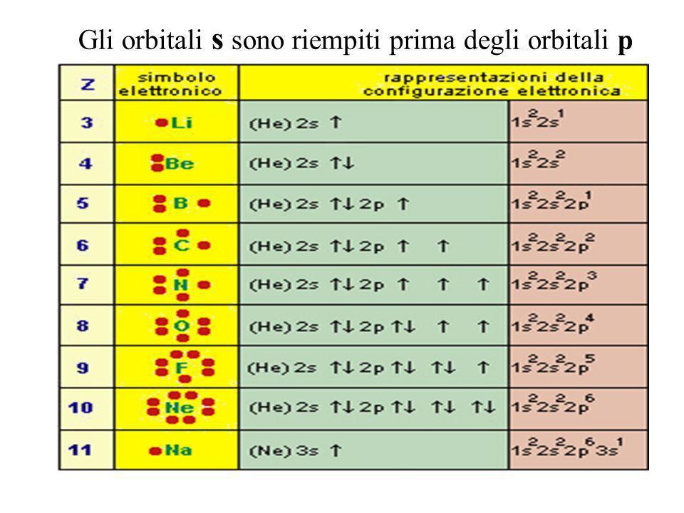 Gli orbitali s sono riempiti prima degli orbitali p