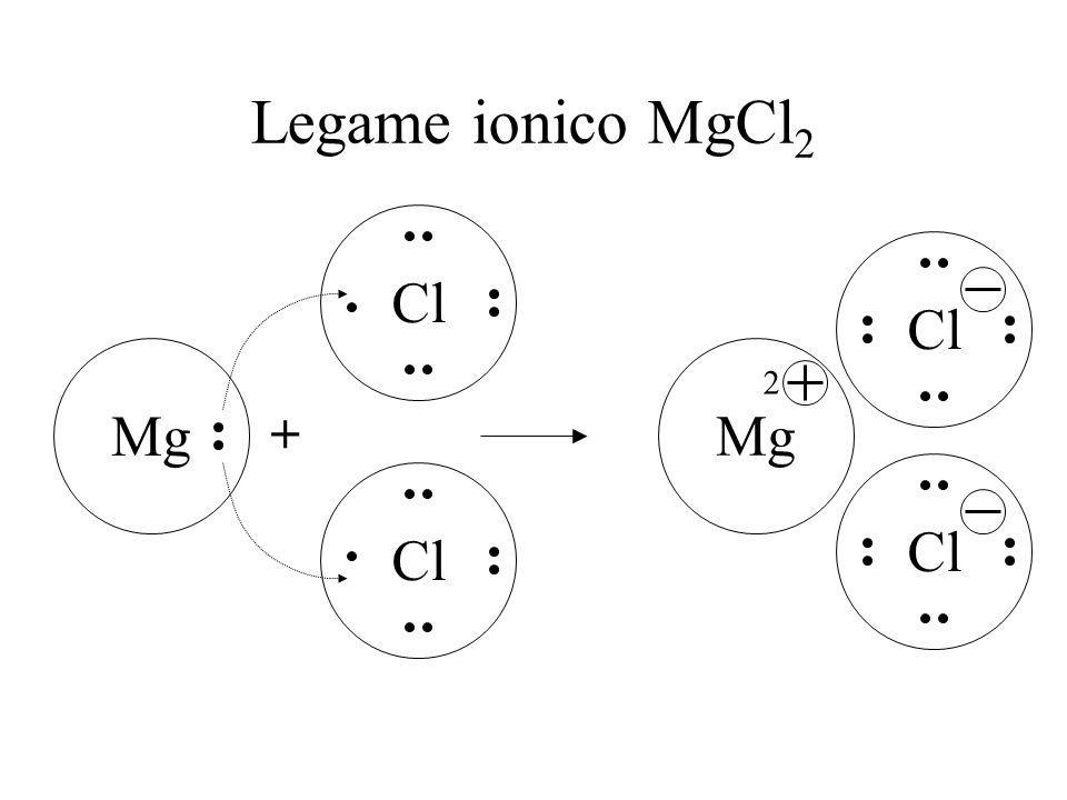 Legame ionico MgCl2 Cl Cl Mg Mg 2 + Cl Cl