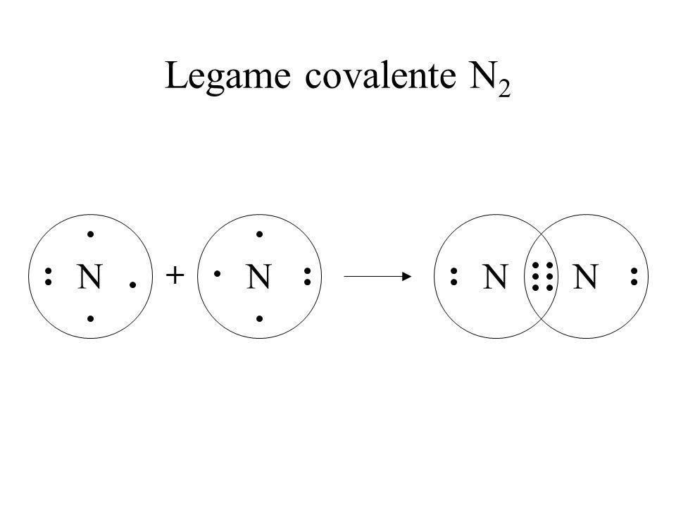 Legame covalente N2 N + N