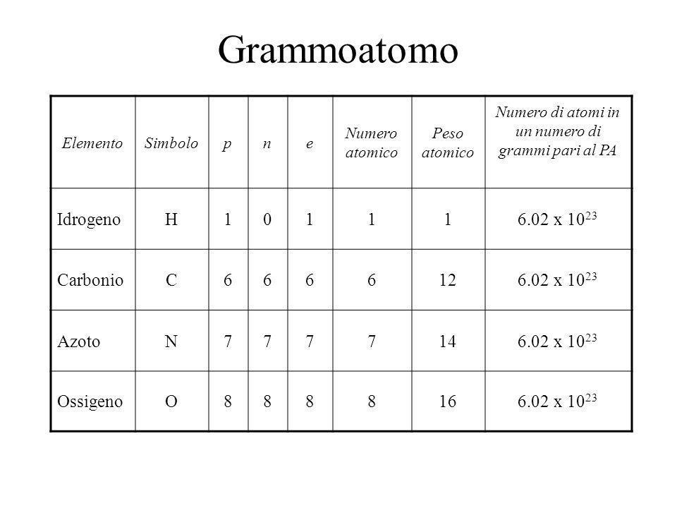 Numero di atomi in un numero di grammi pari al PA