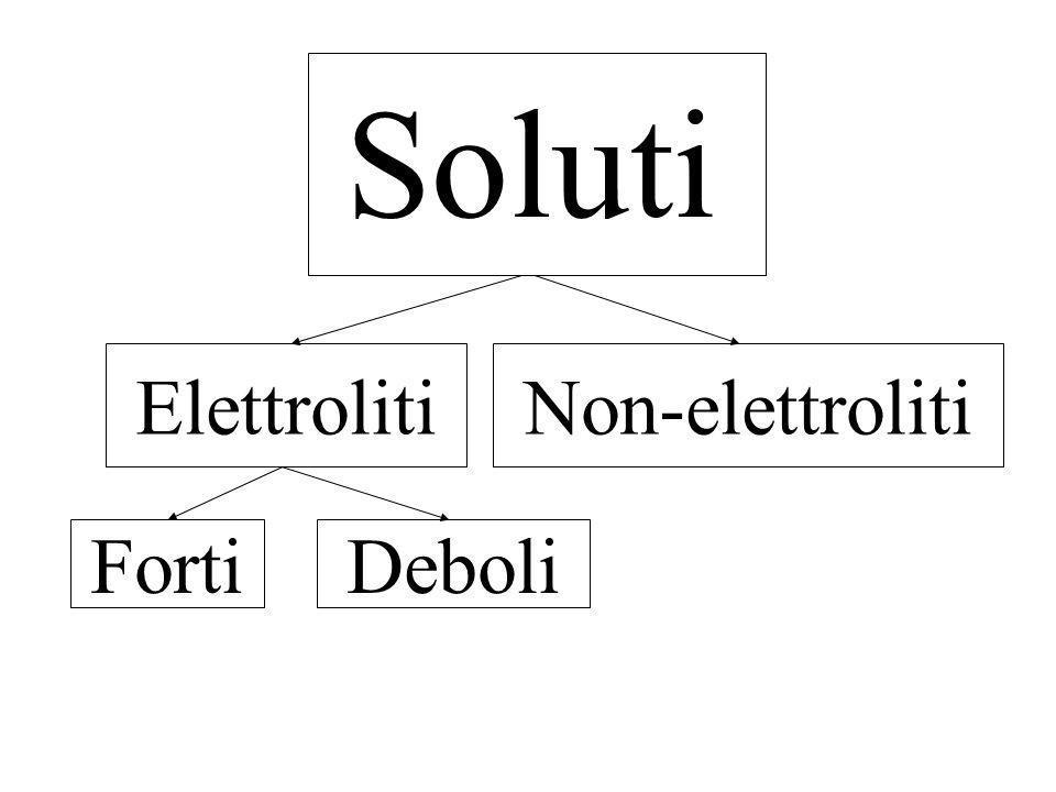 Soluti soluti Elettroliti Non-elettroliti Forti Deboli