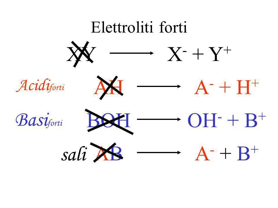 XY X- + Y+ AH A- + H+ Basiforti BOH OH- + B+ AB A- + B+ sali