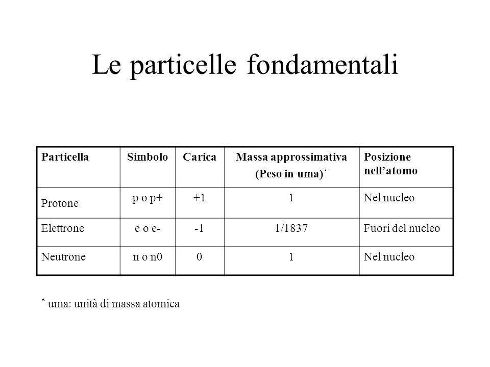 Le particelle fondamentali