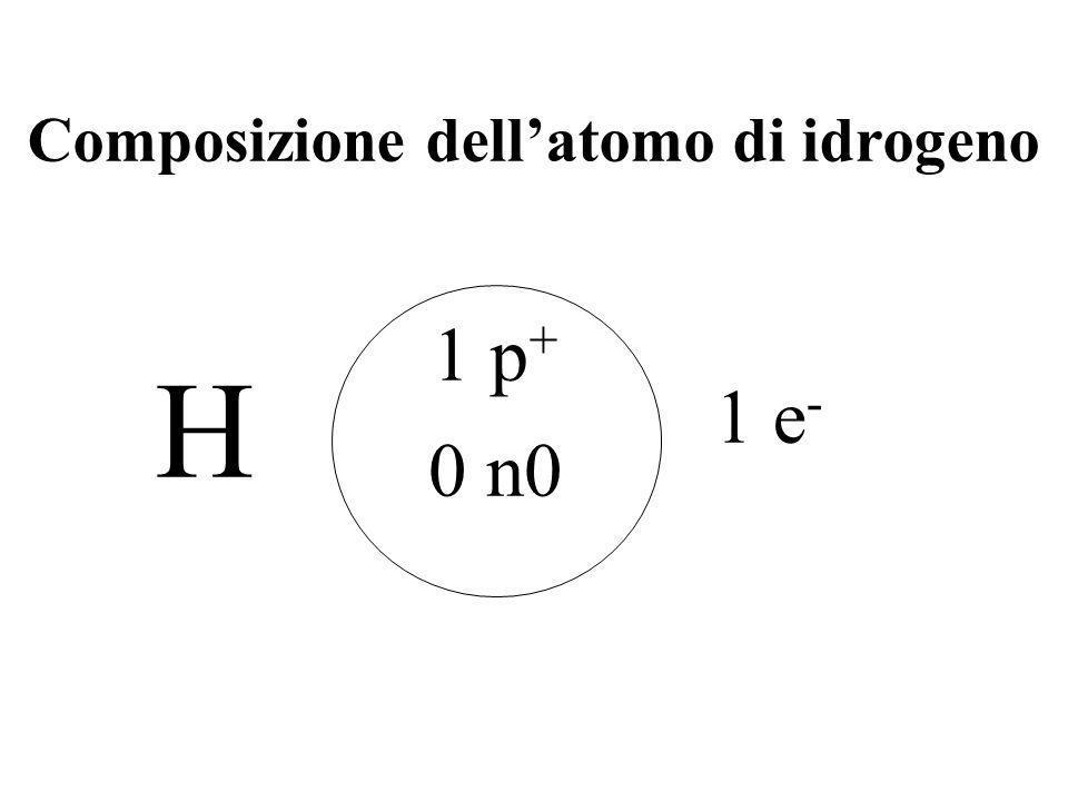 Composizione dell'atomo di idrogeno