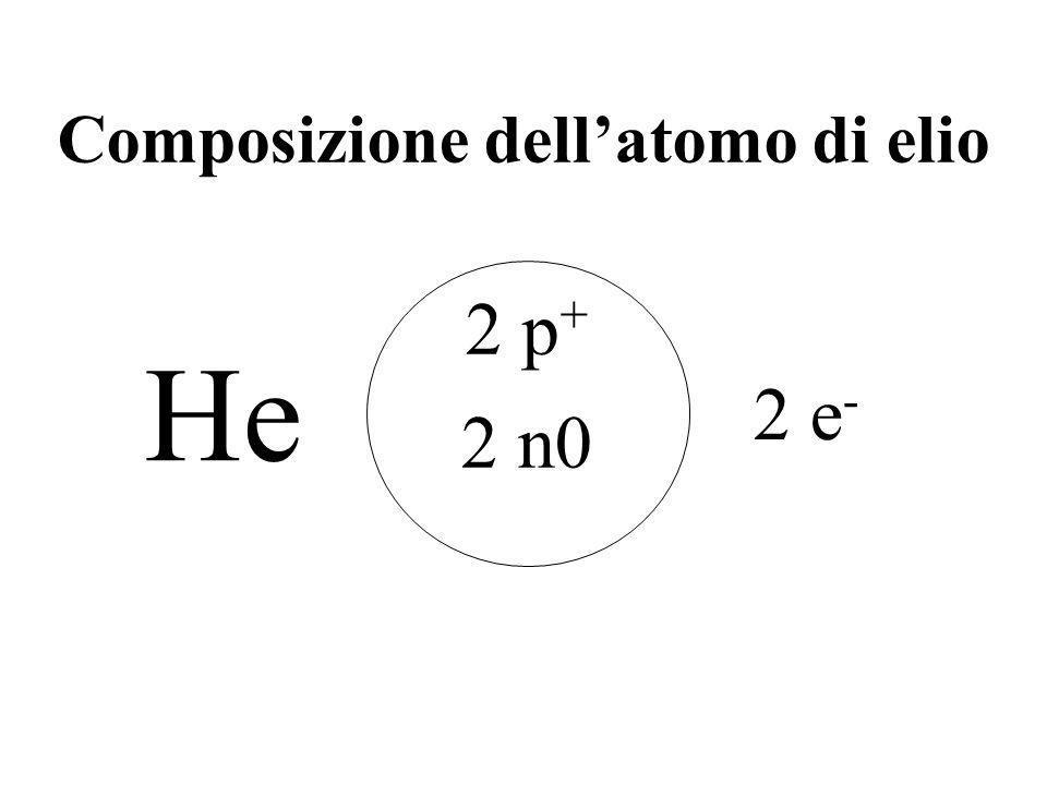 Composizione dell'atomo di elio