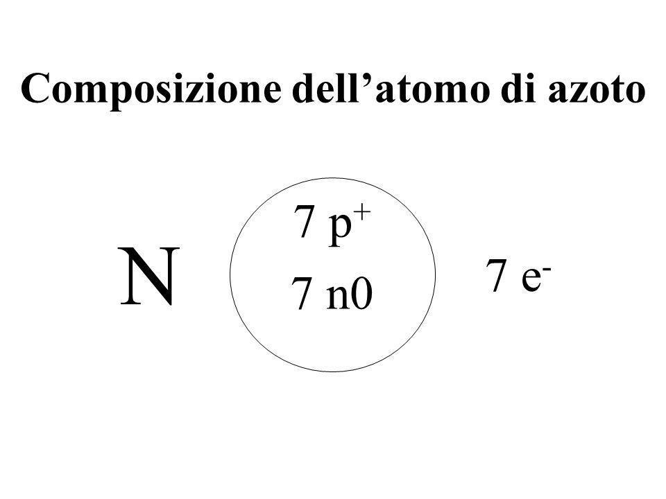 Composizione dell'atomo di azoto