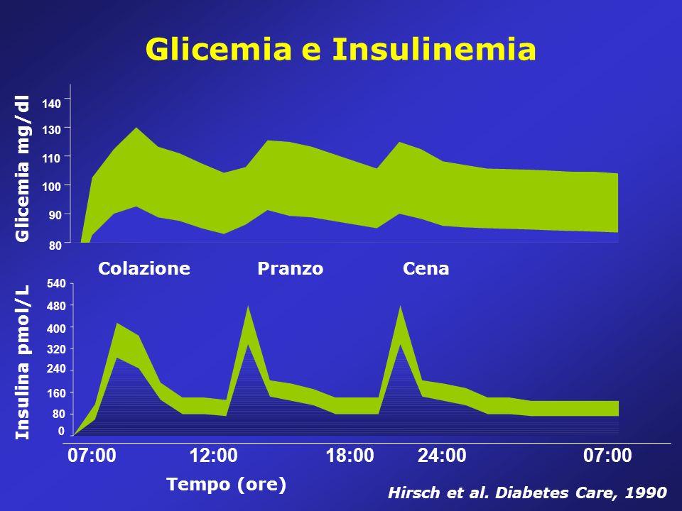 Glicemia e Insulinemia