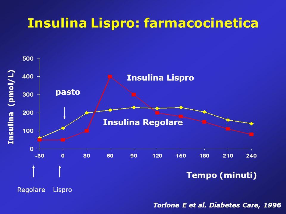 Insulina Lispro: farmacocinetica
