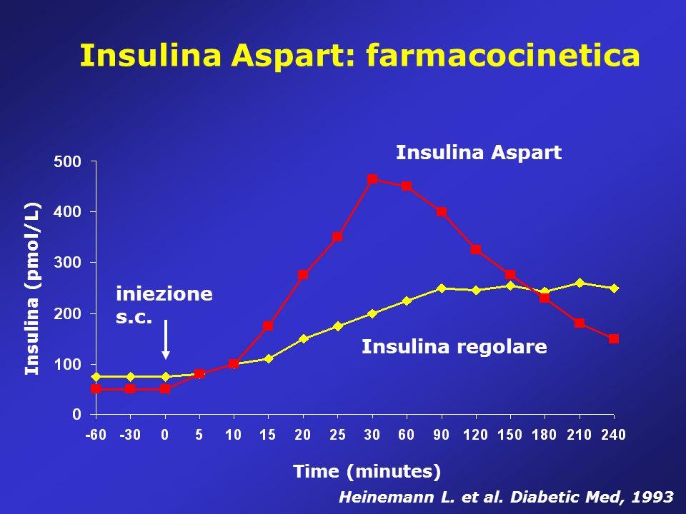 Insulina Aspart: farmacocinetica