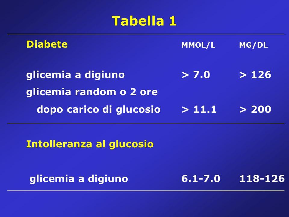 Tabella 1 Diabete MMOL/L MG/DL glicemia a digiuno > 7.0 > 126