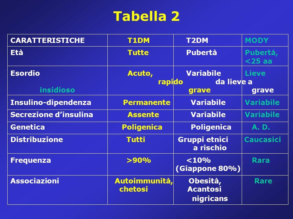 Tabella 2 CARATTERISTICHE T1DM T2DM MODY