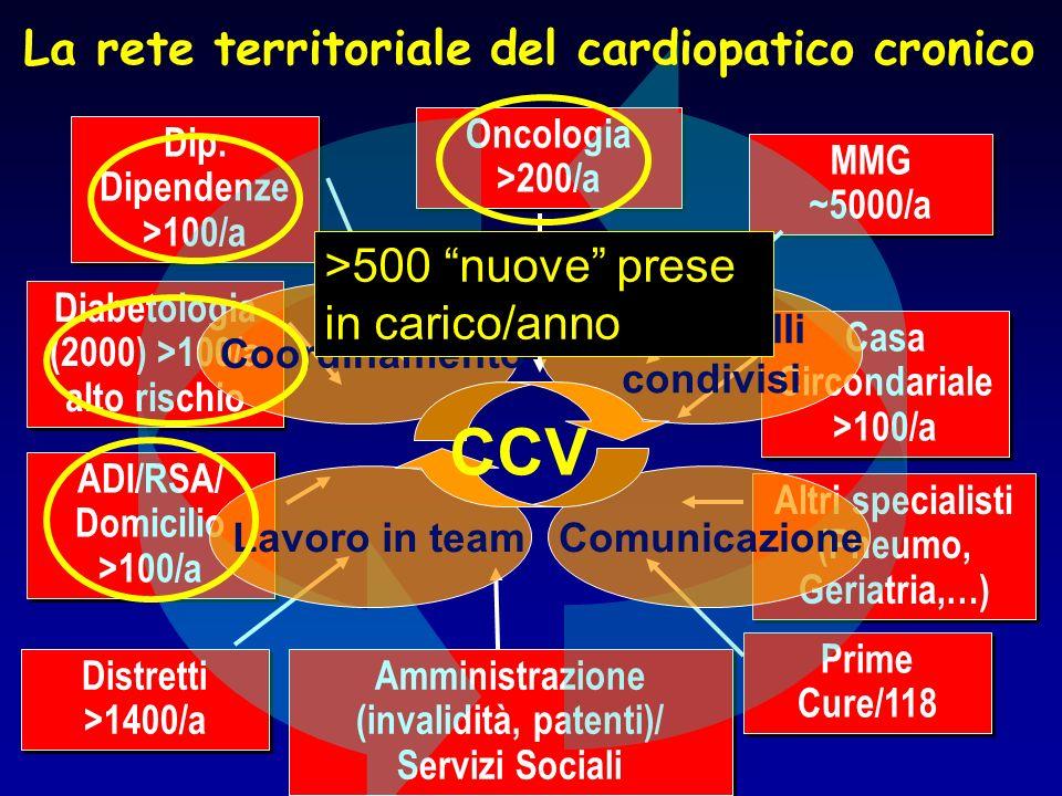 CCV La rete territoriale del cardiopatico cronico
