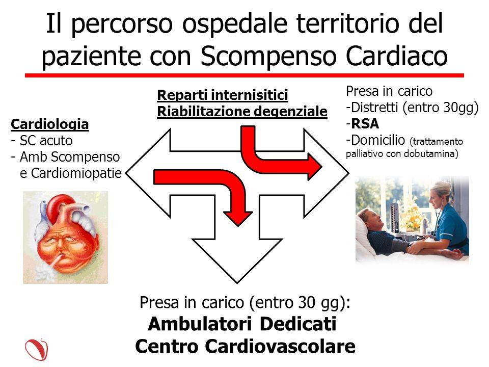 Il percorso ospedale territorio del paziente con Scompenso Cardiaco