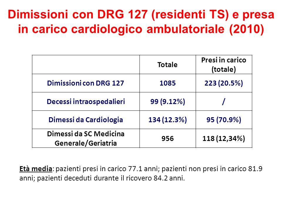 Dimissioni con DRG 127 (residenti TS) e presa in carico cardiologico ambulatoriale (2010)