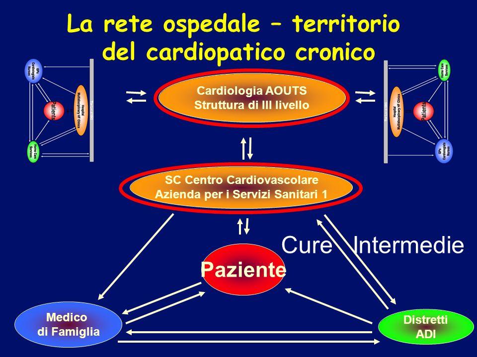 La rete ospedale – territorio del cardiopatico cronico