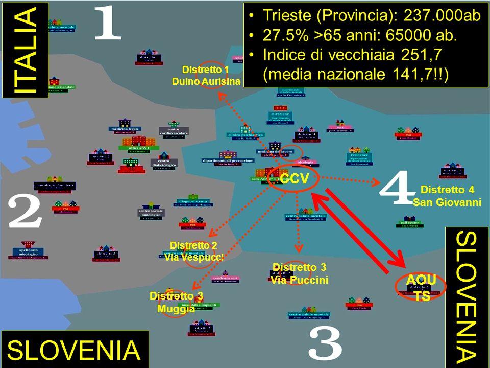 ITALIA SLOVENIA SLOVENIA Trieste (Provincia): 237.000ab