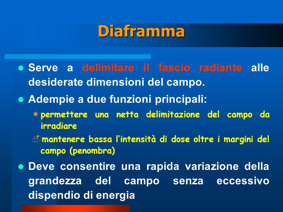 Diaframma Serve a delimitare il fascio radiante alle desiderate dimensioni del campo. Adempie a due funzioni principali: