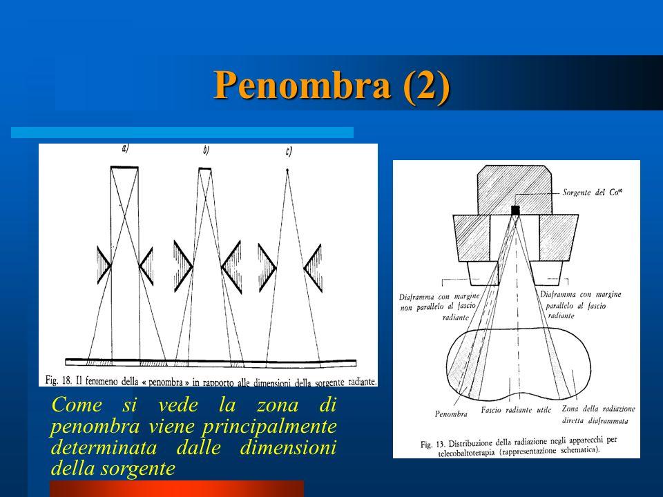 Penombra (2) Come si vede la zona di penombra viene principalmente determinata dalle dimensioni della sorgente.