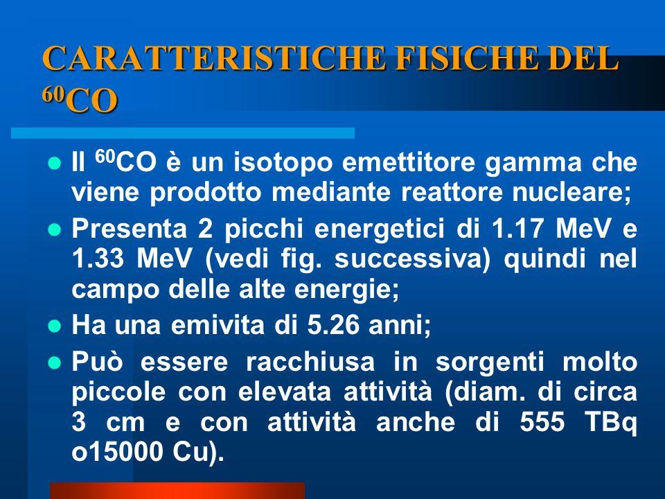 CARATTERISTICHE FISICHE DEL 60CO