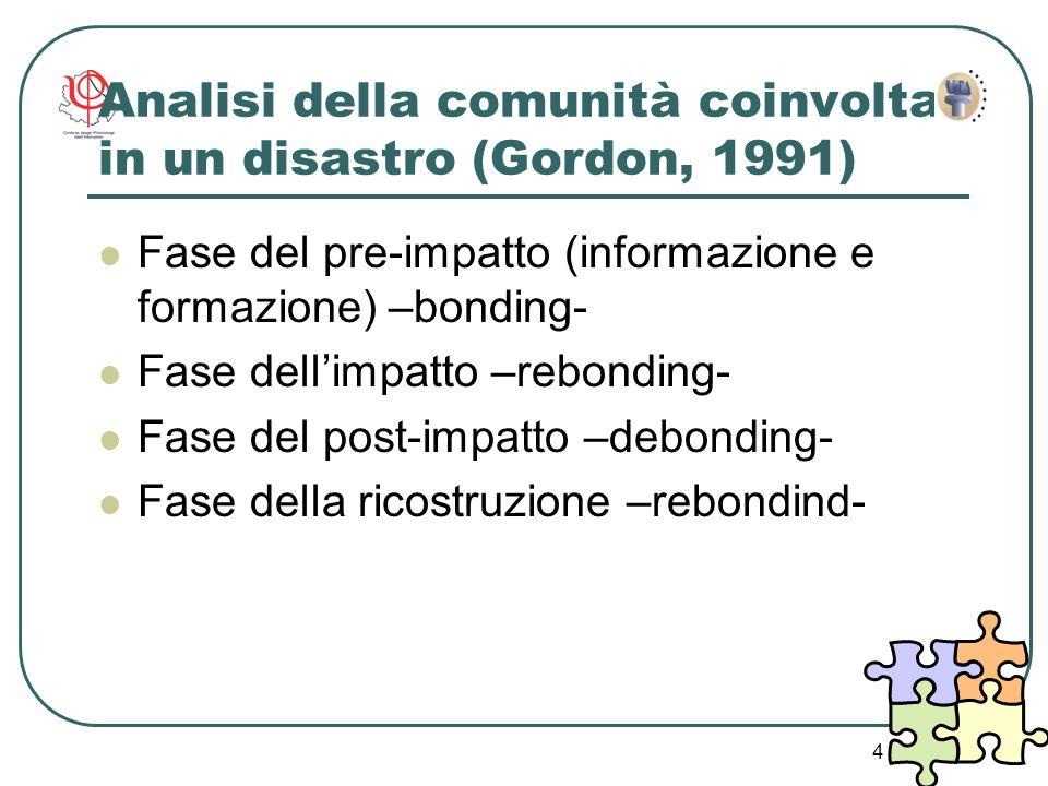 Analisi della comunità coinvolta in un disastro (Gordon, 1991)