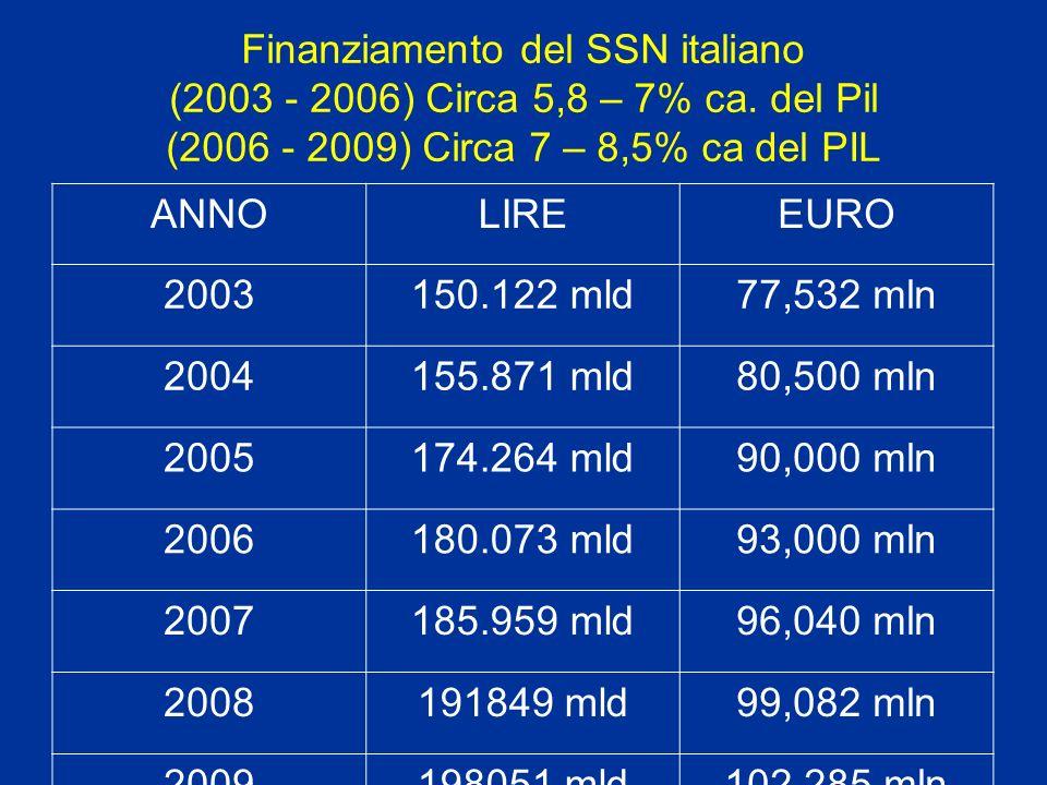 Finanziamento del SSN italiano (2003 - 2006) Circa 5,8 – 7% ca