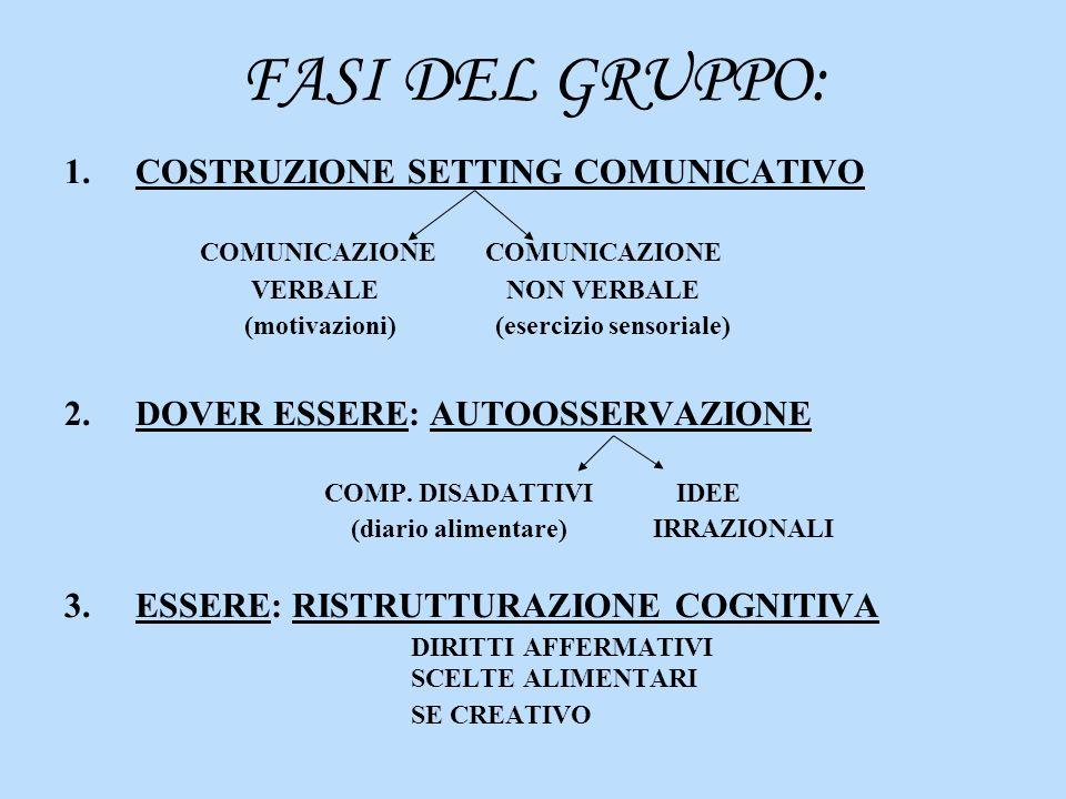 FASI DEL GRUPPO: COSTRUZIONE SETTING COMUNICATIVO