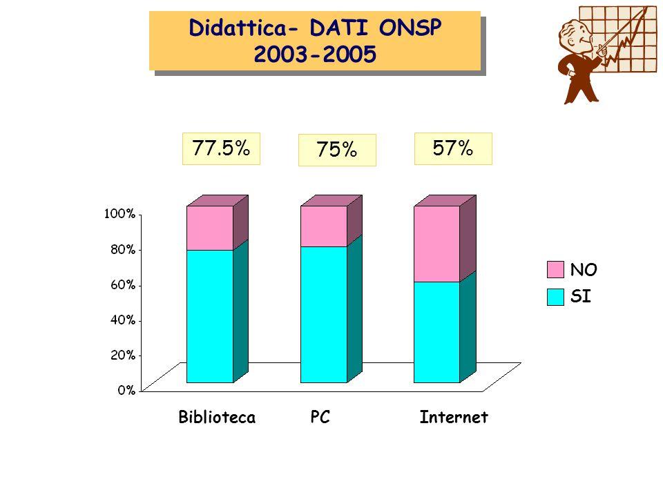 Attività clinica Didattica- DATI ONSP 2003-2005 77.5% 75% 57% NO SI