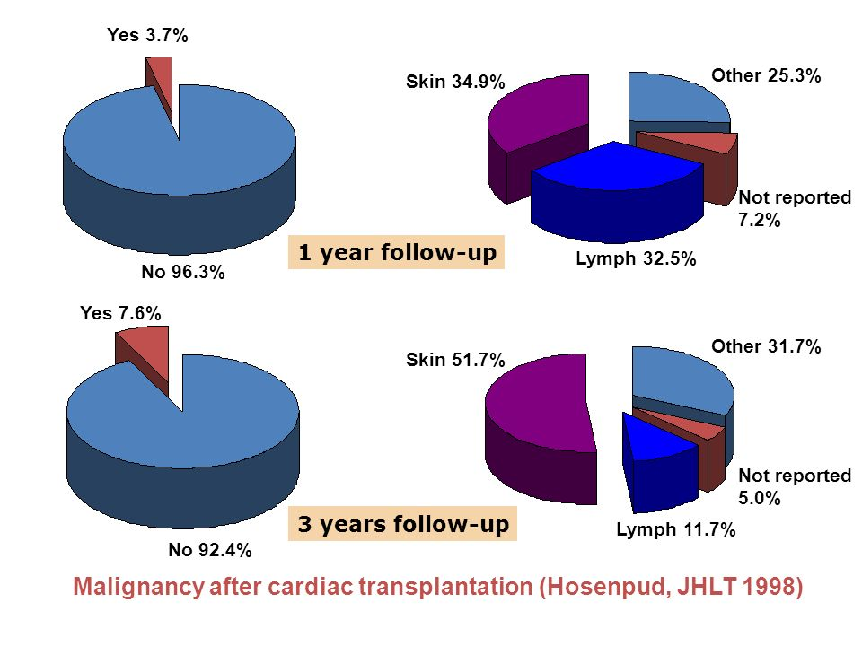 Malignancy after cardiac transplantation (Hosenpud, JHLT 1998)