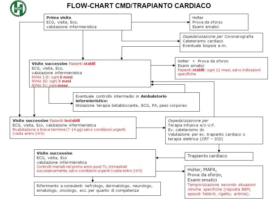 FLOW-CHART CMD/TRAPIANTO CARDIACO