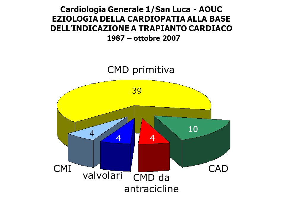 CMD primitiva CMI CAD valvolari CMD da antracicline