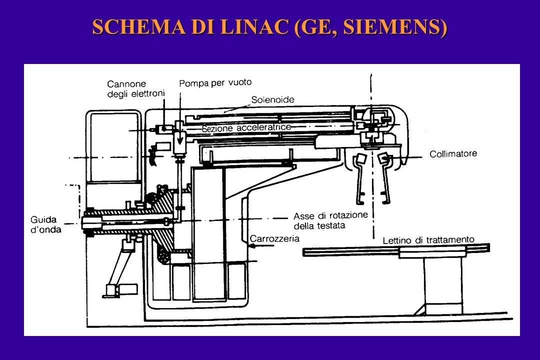 SCHEMA DI LINAC (GE, SIEMENS)