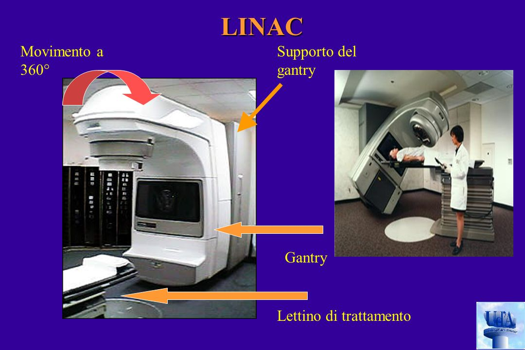 LINAC Movimento a 360° Supporto del gantry Gantry