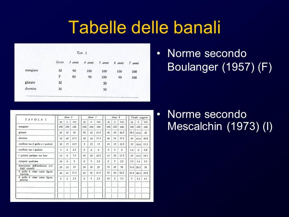 Tabelle delle banali Norme secondo Boulanger (1957) (F)